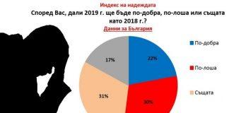 Разочароване ! 30% от българите очакват 2019 г. да е по-лоша от 2018г.